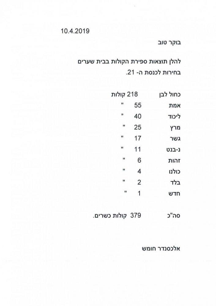 תוצאות ספירת קולות בחירות לכנסת