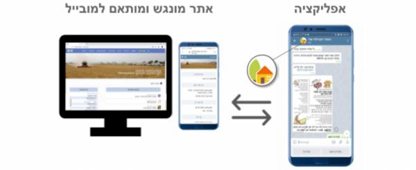 אתר קהילתי ומערכת תקשורת קהילתית - למושבים, קיבוצים ויישובים קהילתיים